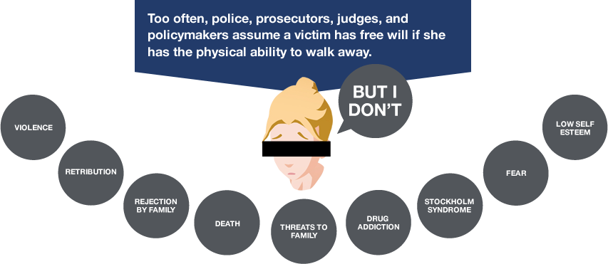 too often, police, prosecutors, judges, and policymakers assume a victim has free will if she has physical ability to walk away