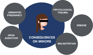 consequences on minors, unwanted pregnancy, psychological trauma, disease, malnutrition, drug addiction